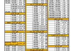 لیست قیمت سیم و کابل لوشان